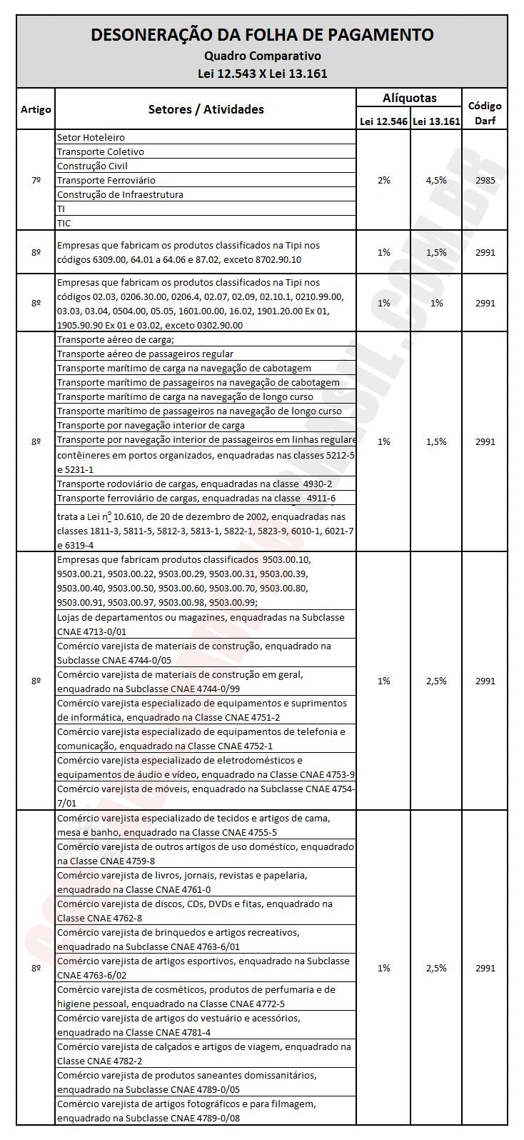 Desoneração folha de pagamento lei 13.161