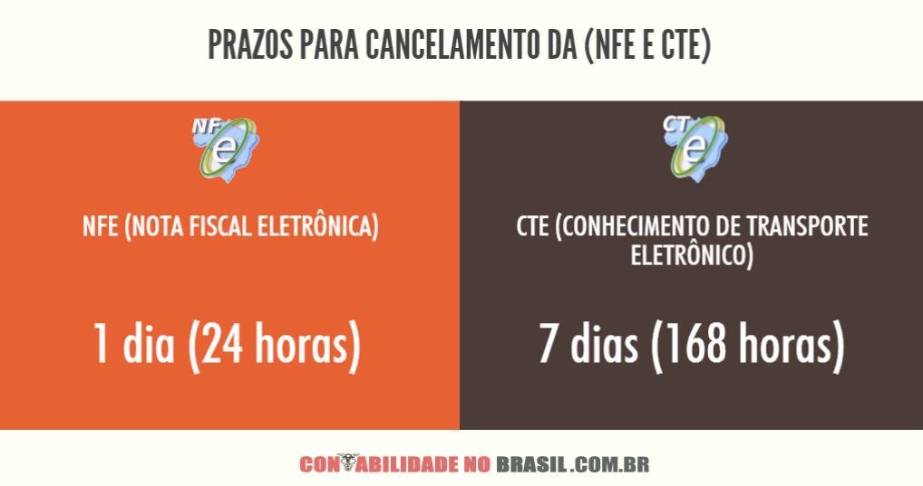 Prazos para cancelamento da nfe e cte (carta de correção eletronica)