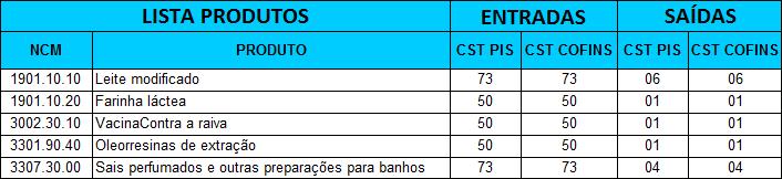 Tabela Parametrização de Pis e Cofins